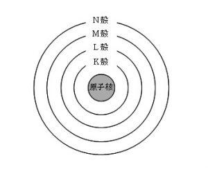 原子の電子配置 電子殻と電子数