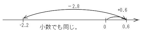 1.5-7