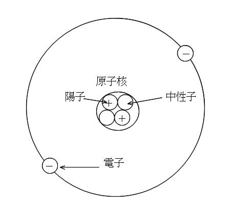原子の構造と原子番号と電子数および質量数