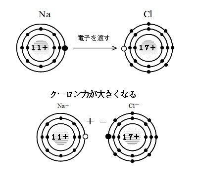 イオン結合とは?クーロン力とイ...