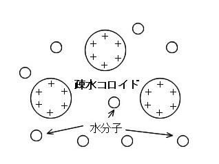 sosuikoroido