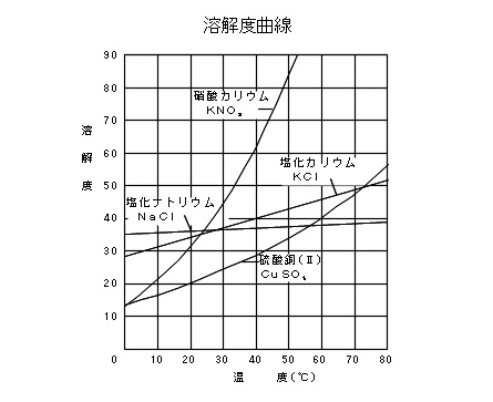 固体の溶解度曲線の見方と再結晶の方法