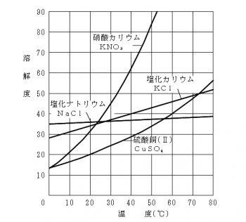 溶解度の差と温度変化による析出...