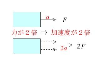 運動の法則とは?運動方程式と簡単な計算問題の解説
